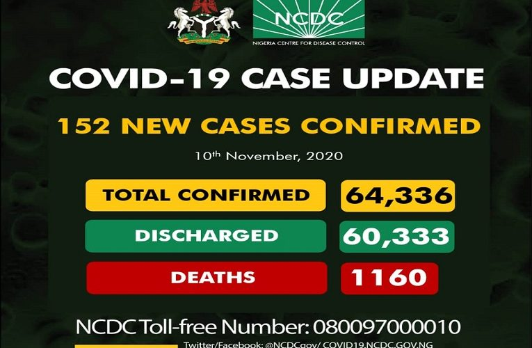 COVID-19 Update For November 10 2020 In Nigeria