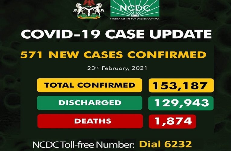 571 New COVID-19 Cases, 643 Discharged And 12 Deaths On February 23